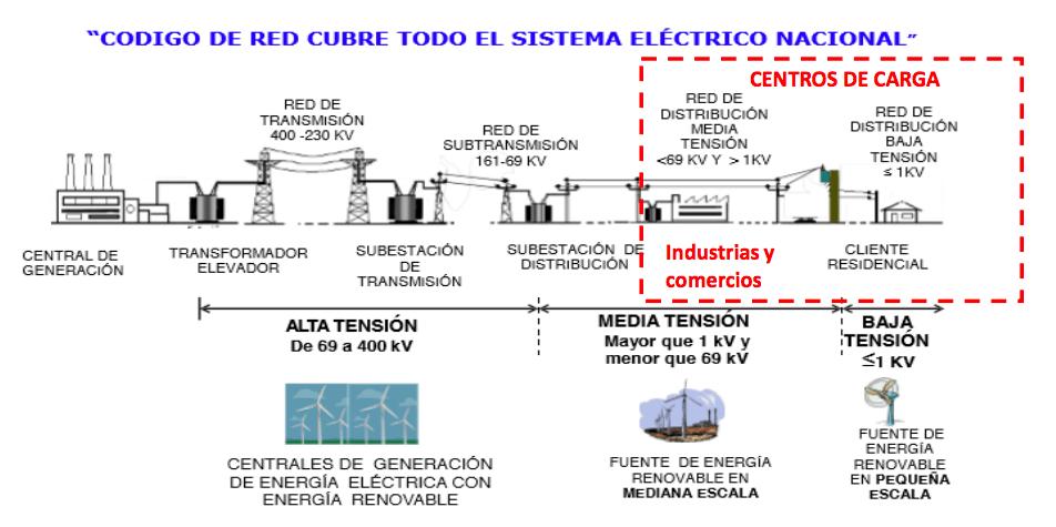 código de red en el sistema eléctrico nacional